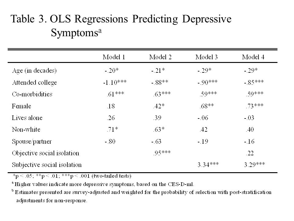 Table 3. OLS Regressions Predicting Depressive Symptomsa