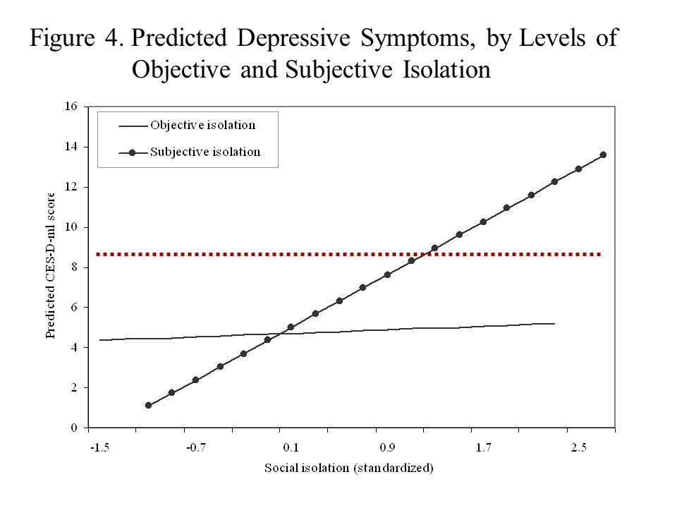 Figure 4. Predicted Depressive Symptoms, by Levels of Objective and Subjective Isolation