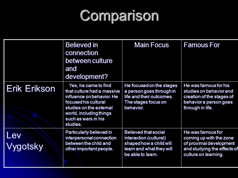 compare piaget erikson and vygotsky Free essay: the comparison and contrast of developmental theories nichole spiller psy 104: child and adolescent development instructor: sonja bethune monday.