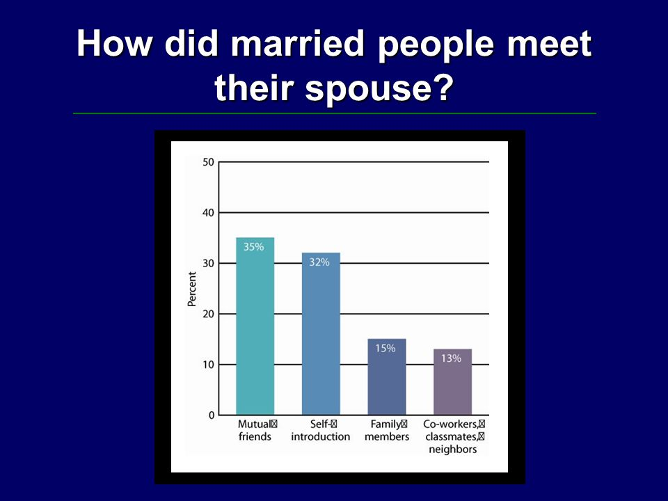 How did married people meet their spouse