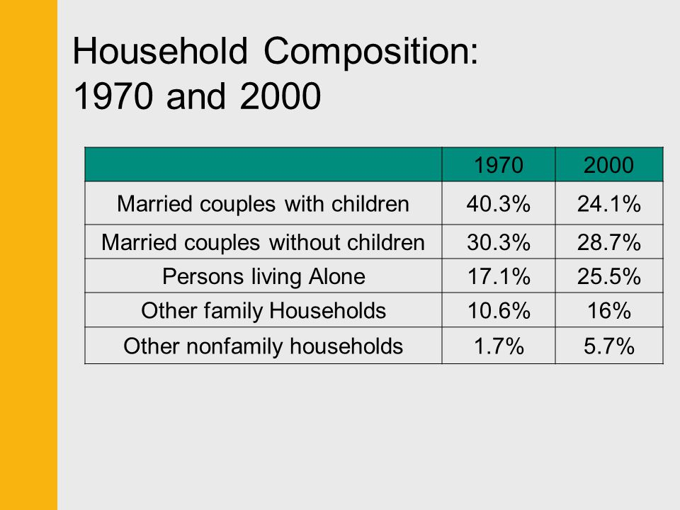 Household Composition: 1970 and 2000