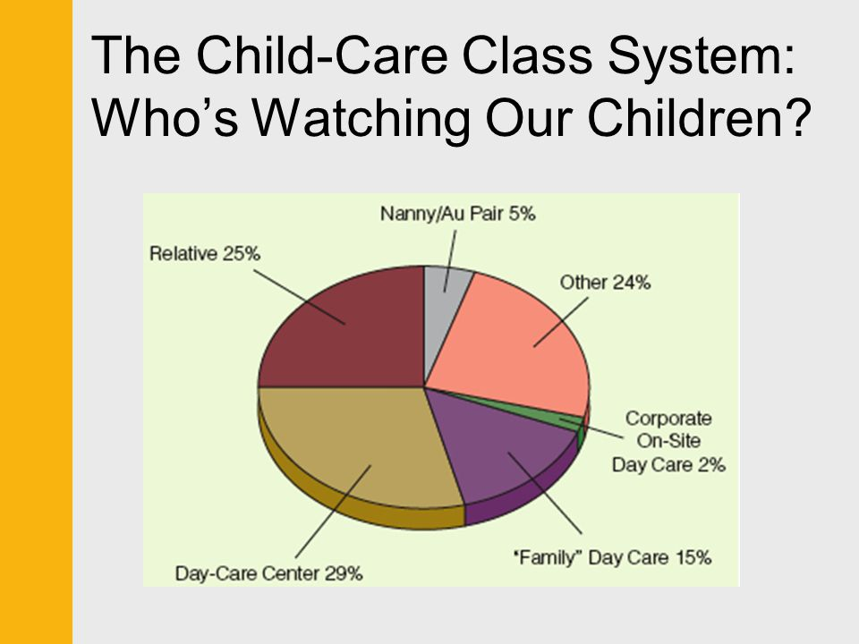 The Child-Care Class System: Who's Watching Our Children