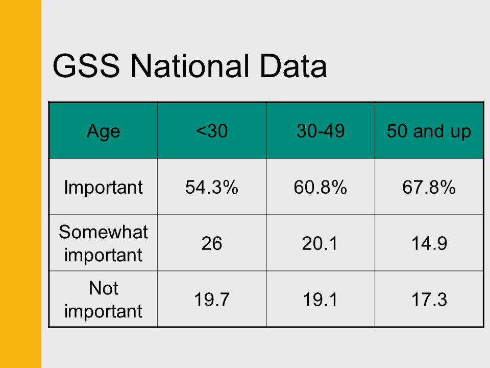 GSS National Data Age <30 30-49 50 and up Important 54.3% 60.8%