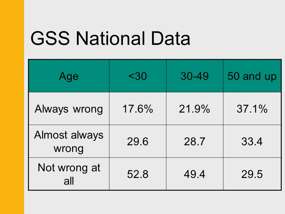 GSS National Data Age <30 30-49 50 and up Always wrong 17.6% 21.9%