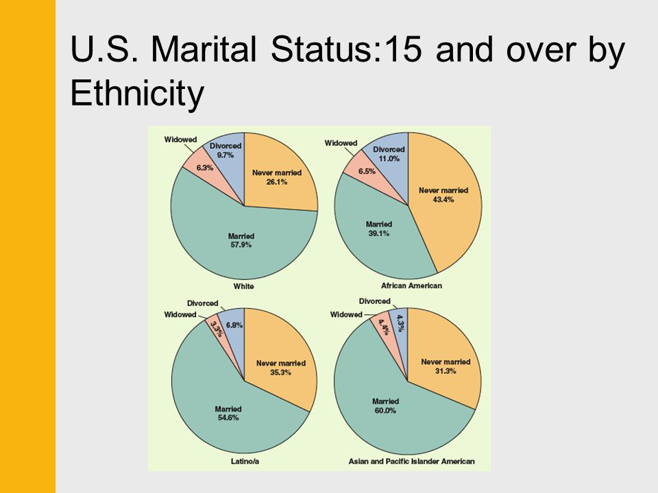 U.S. Marital Status:15 and over by Ethnicity