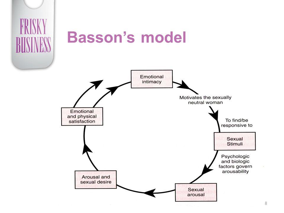 Basson's model