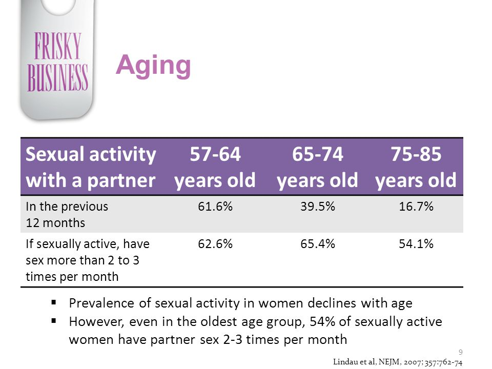 Aging Sexual activity with a partner 57-64 years old 65-74 years old