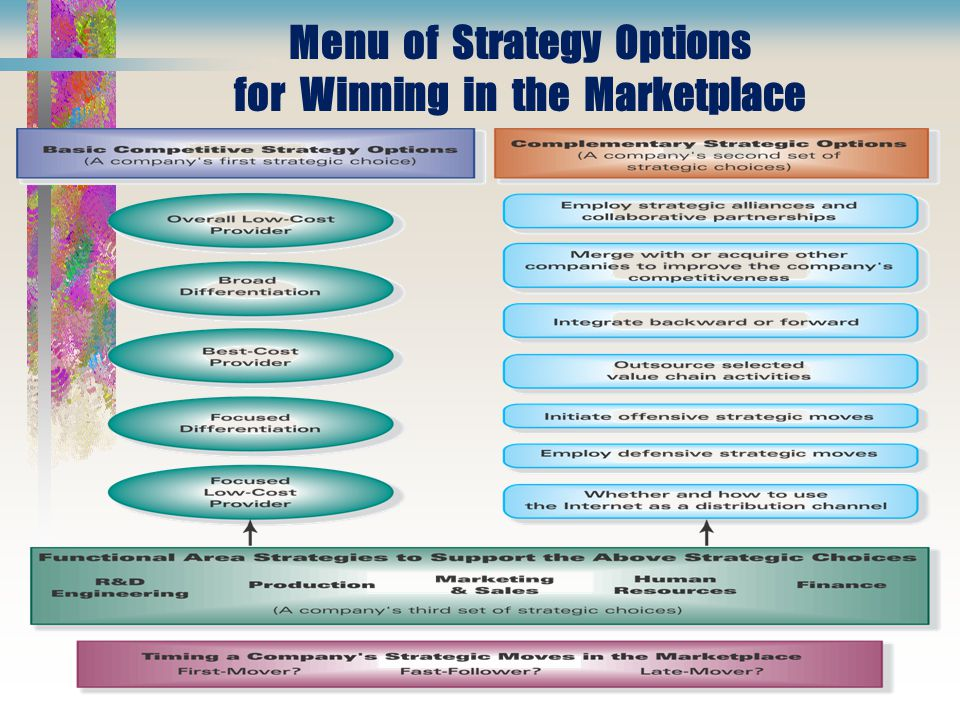 Menu of Strategy Options for Winning in the Marketplace