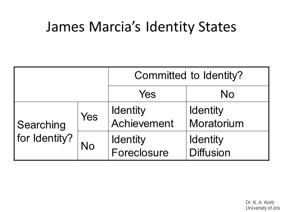 James Marcia's Identity States