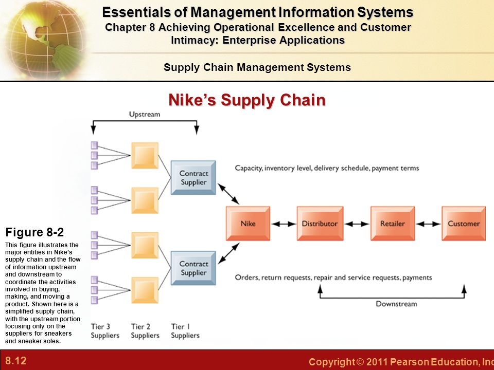 Nike's Supply Chain Essentials of Management Information Systems