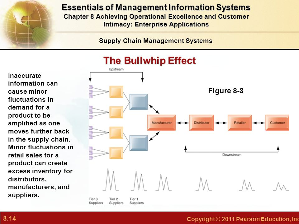 The Bullwhip Effect Essentials of Management Information Systems