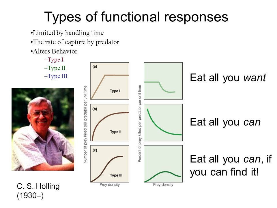 Types of functional responses