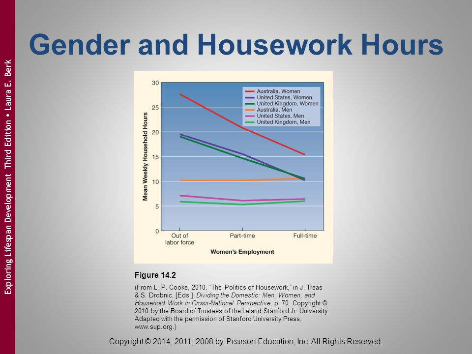Gender and Housework Hours
