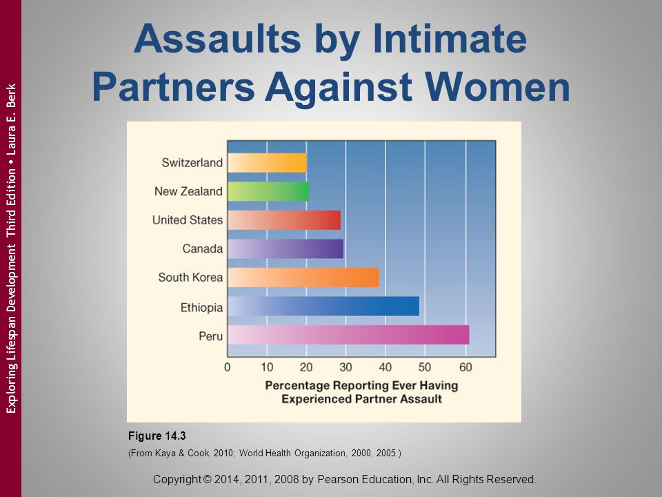 Assaults by Intimate Partners Against Women