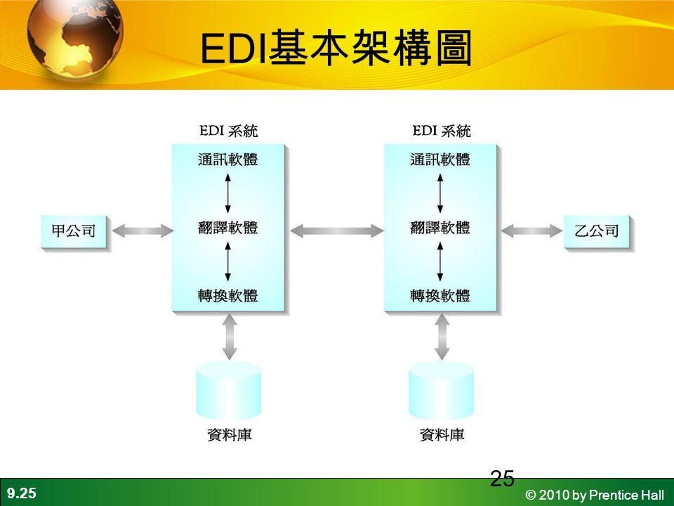 EDI基本架構圖