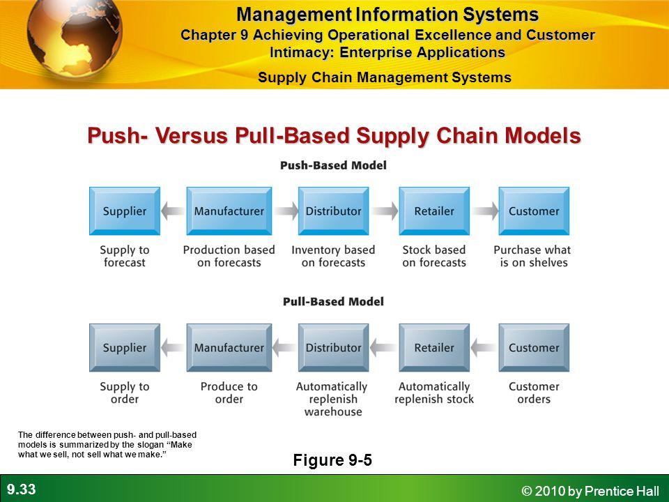 Push- Versus Pull-Based Supply Chain Models
