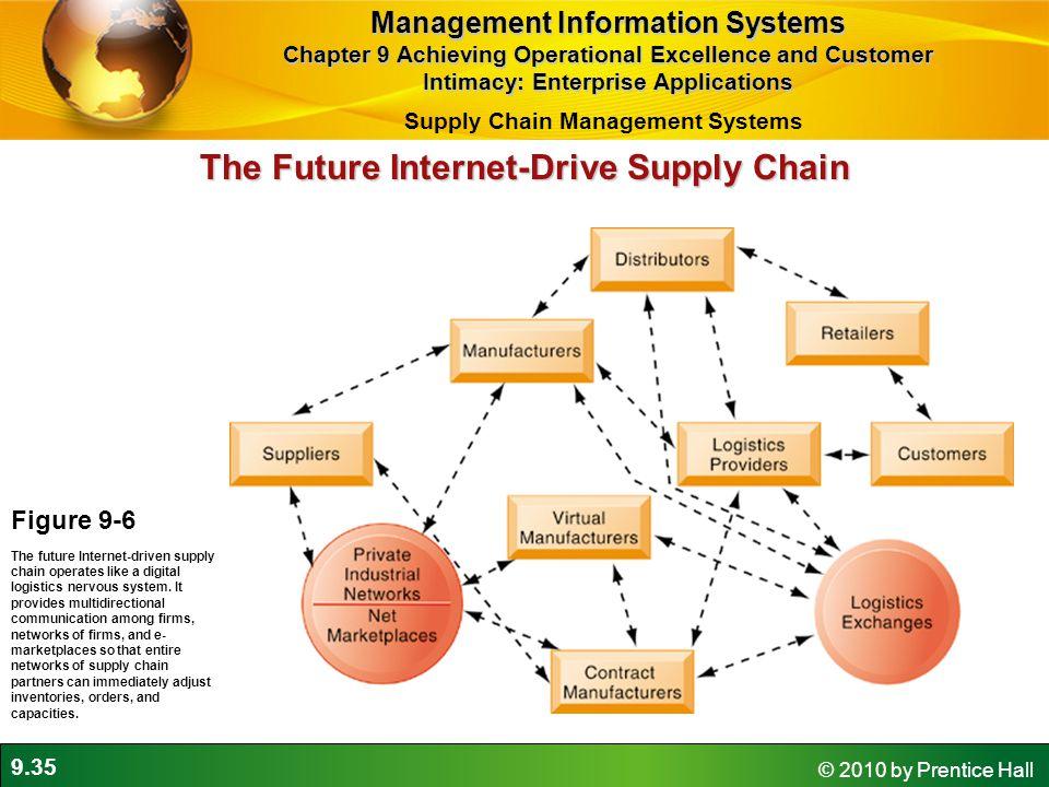 The Future Internet-Drive Supply Chain