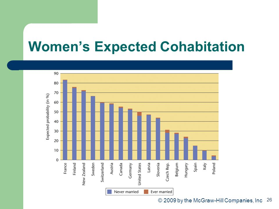 Women's Expected Cohabitation