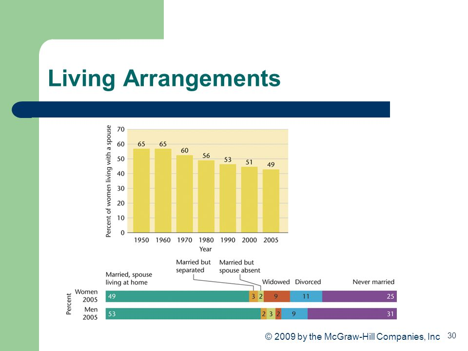 Living Arrangements © 2009 by the McGraw-Hill Companies, Inc