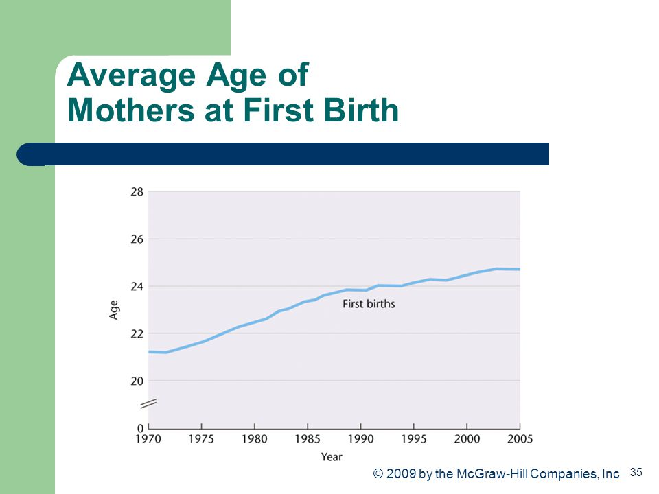 Average Age of Mothers at First Birth