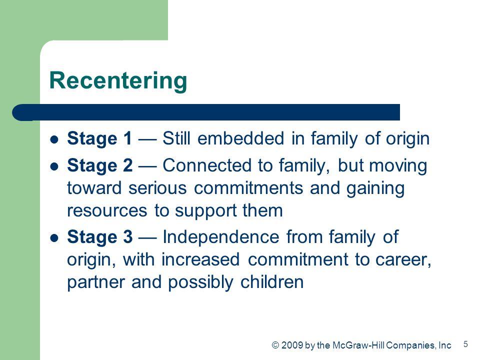 Recentering Stage 1 — Still embedded in family of origin