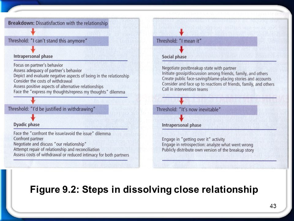 close relationship This 36-item self report, experiences in close relationships (ecr), is used to  evaluate the construct of adult attachment participants rate each of the 36.