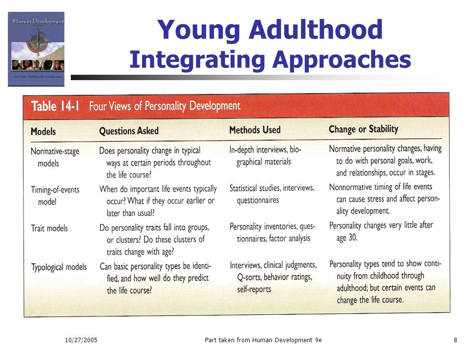 Young Adulthood Integrating Approaches