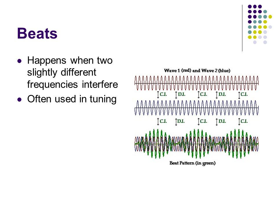 Beats Happens when two slightly different frequencies interfere