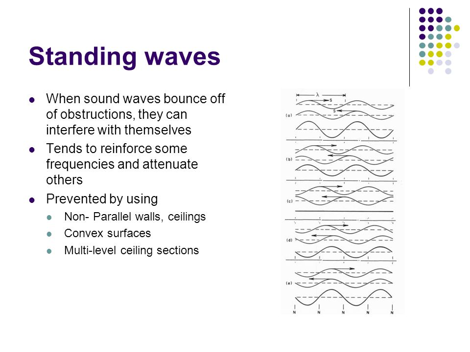 Standing waves When sound waves bounce off of obstructions, they can interfere with themselves.