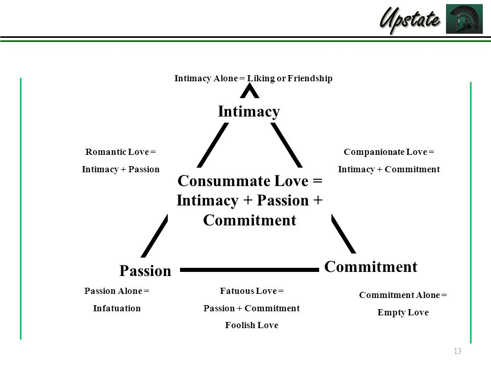Upstate Intimacy Consummate Love = Intimacy + Passion + Commitment