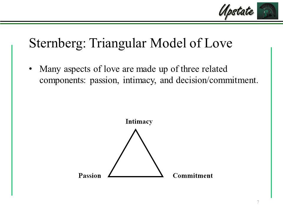 Sternberg: Triangular Model of Love