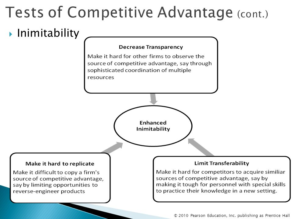 Tests of Competitive Advantage (cont.)