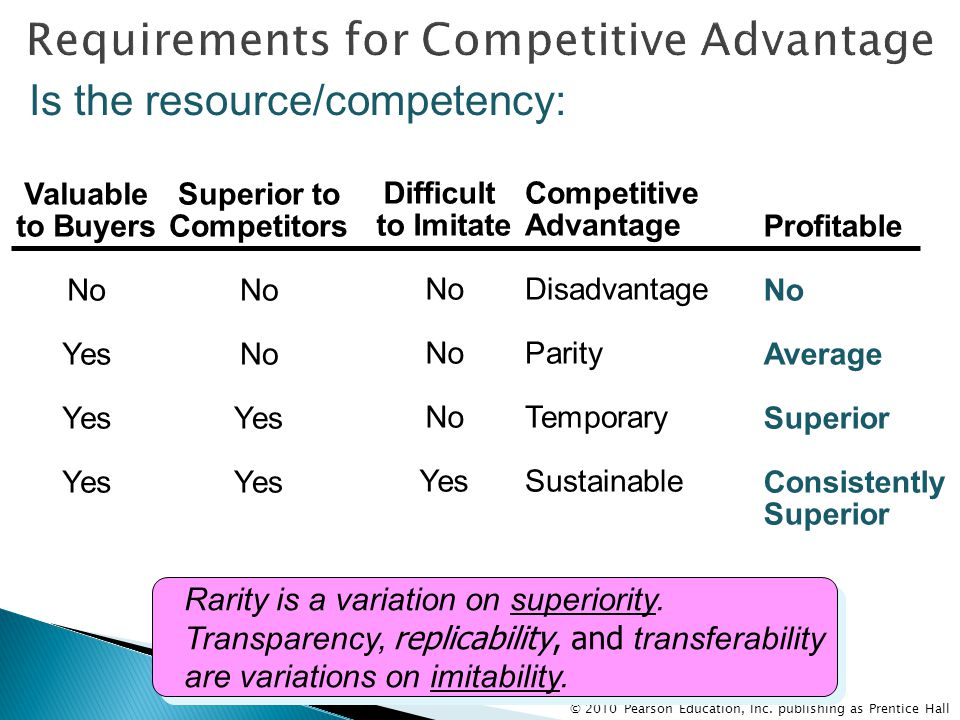 Requirements for Competitive Advantage