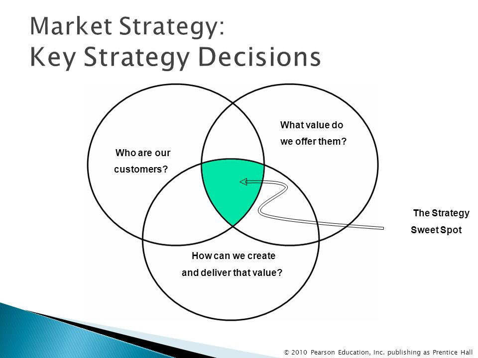 Market Strategy: Key Strategy Decisions