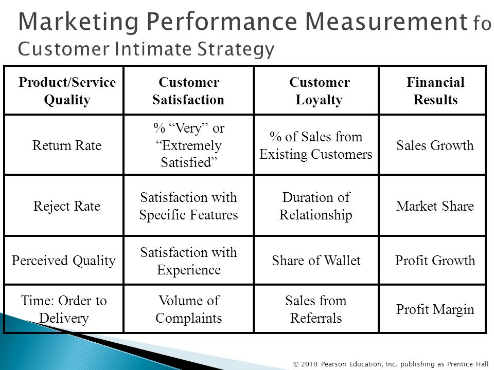 Marketing Performance Measurement for Customer Intimate Strategy