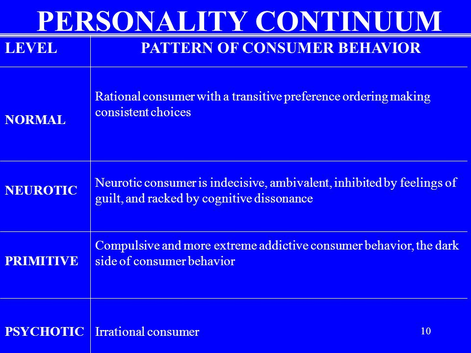 PERSONALITY CONTINUUM