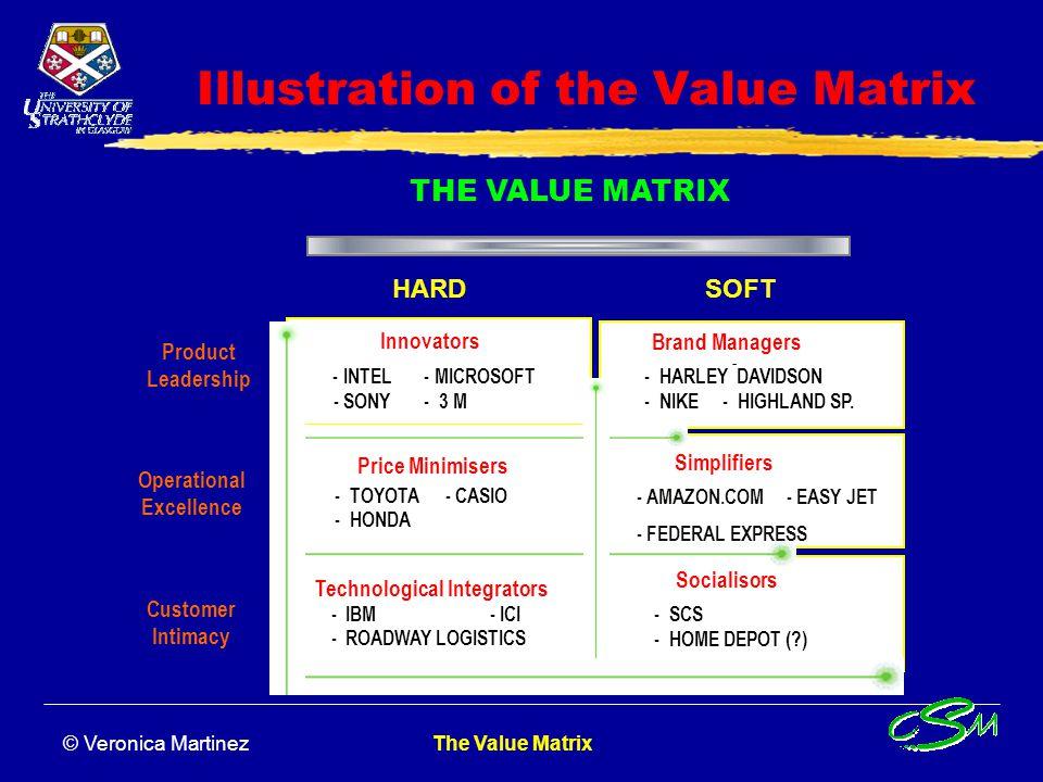 Illustration of the Value Matrix