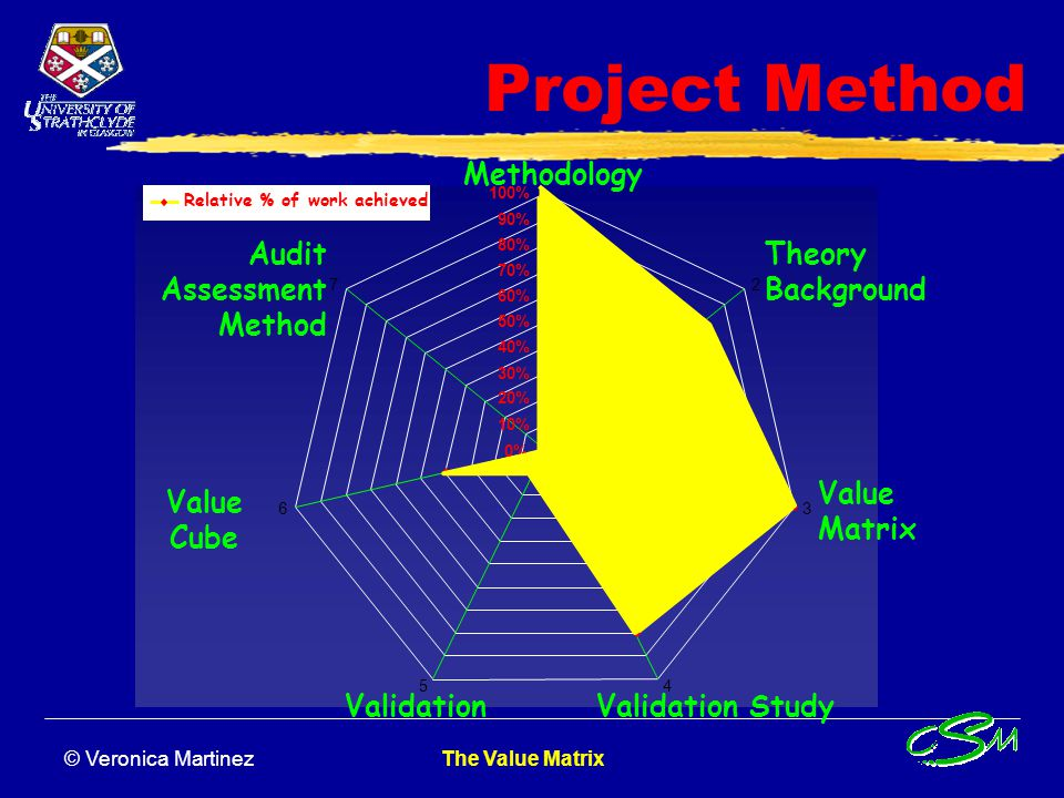 Project Method Methodology Audit Assessment Method Theory Background