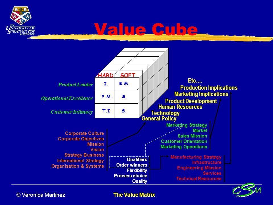Value Cube Etc…. Production Implications Marketing Implications
