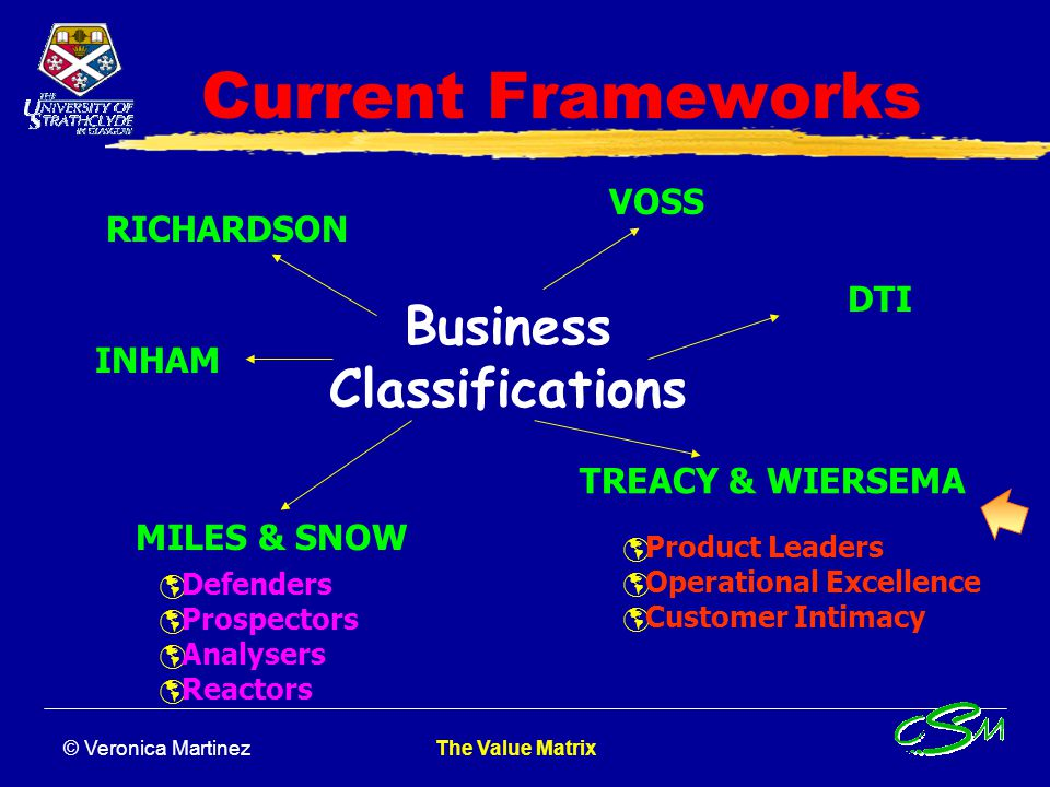 Business Classifications