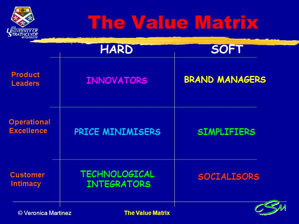 The Value Matrix HARD SOFT INNOVATORS BRAND MANAGERS PRICE MINIMISERS