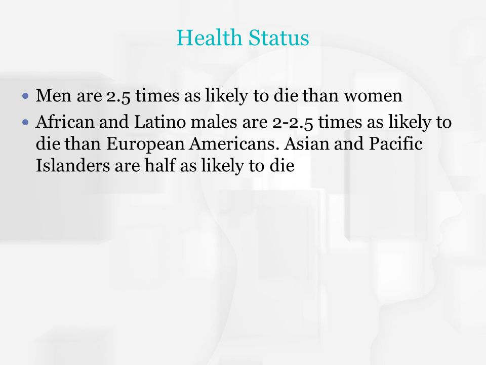 Health Status Men are 2.5 times as likely to die than women