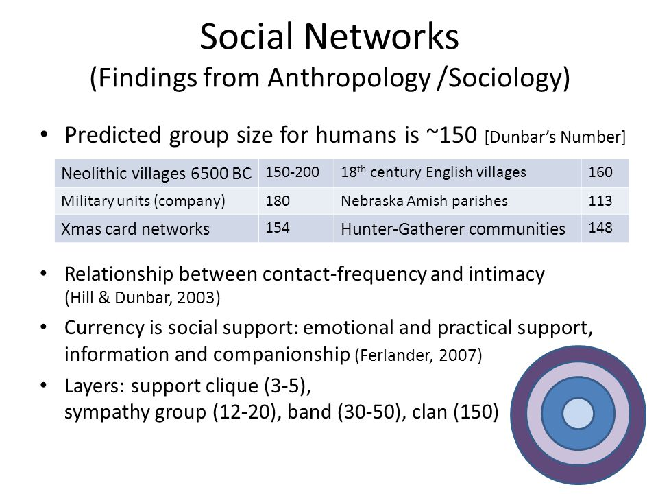 Social Networks (Findings from Anthropology /Sociology)
