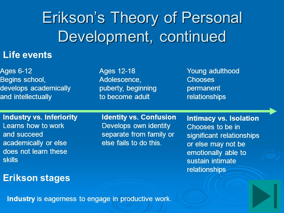 erikson s theory Erik erikson's theory of psychosocial development and vocational behavior  journal of counseling psychology, 22(4), 314-319  .