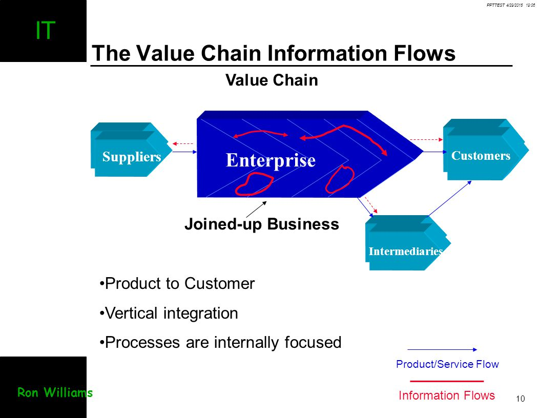 The Value Chain Information Flows