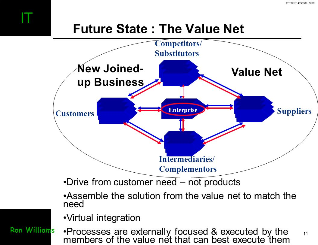 Future State : The Value Net
