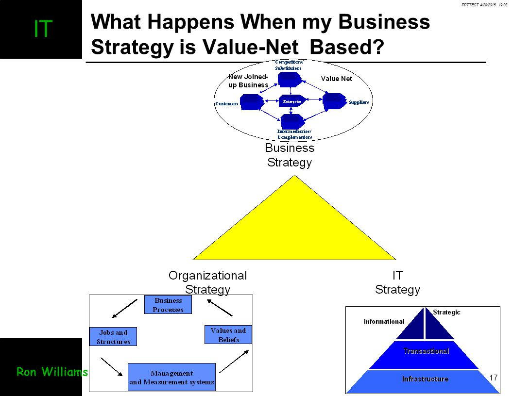 What Happens When my Business Strategy is Value-Net Based