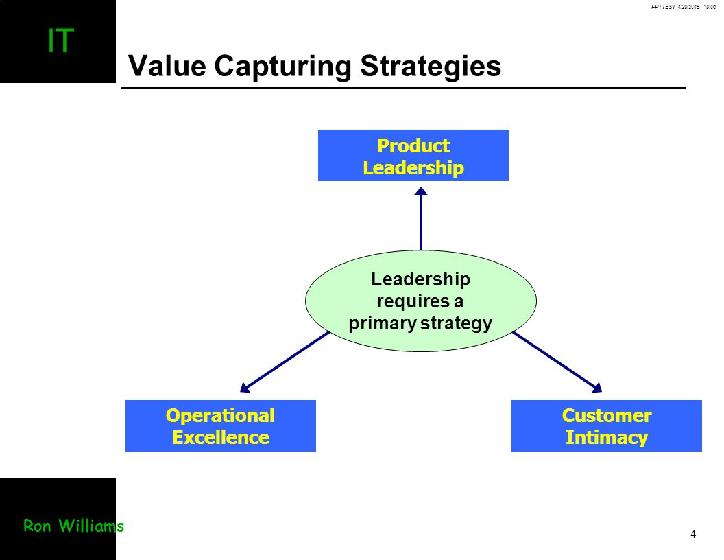 Value Capturing Strategies