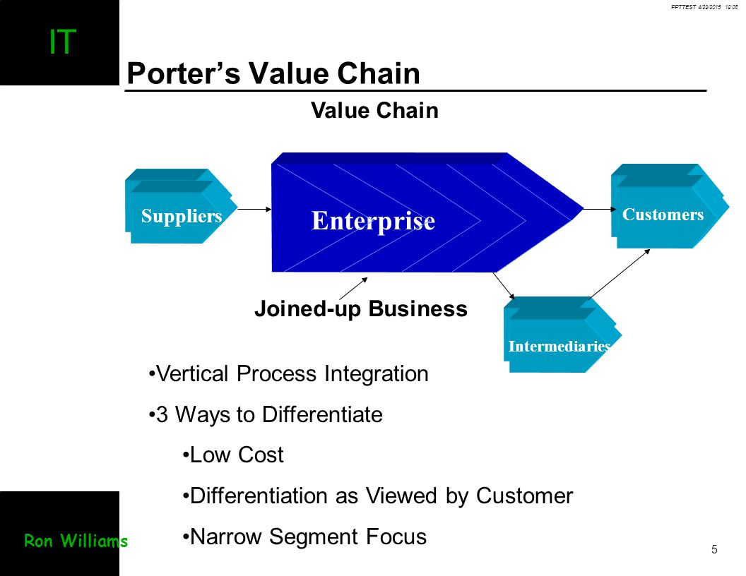 Porter's Value Chain Enterprise Value Chain Joined-up Business