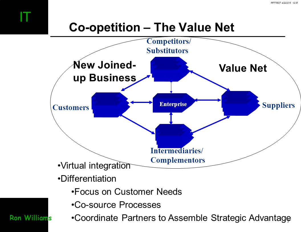 Co-opetition – The Value Net